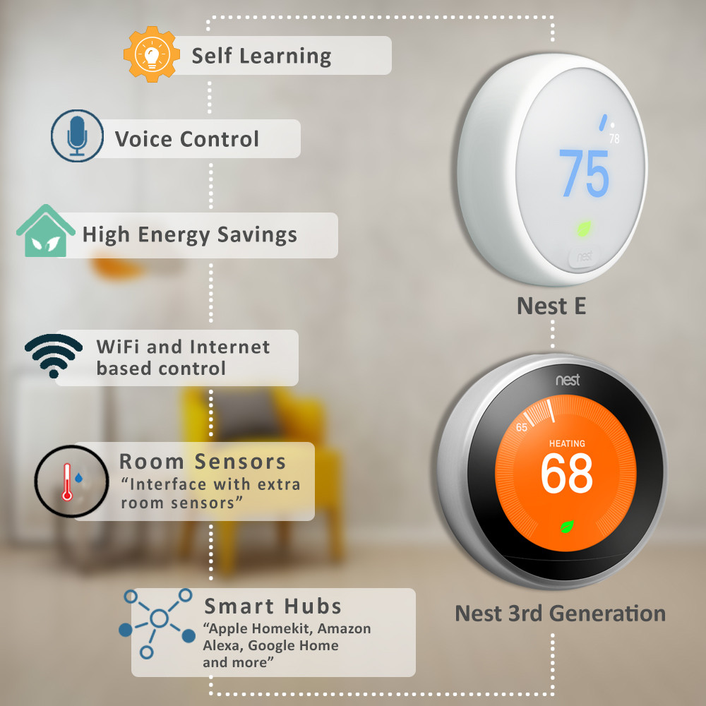Smart Heat Pump Thermostat